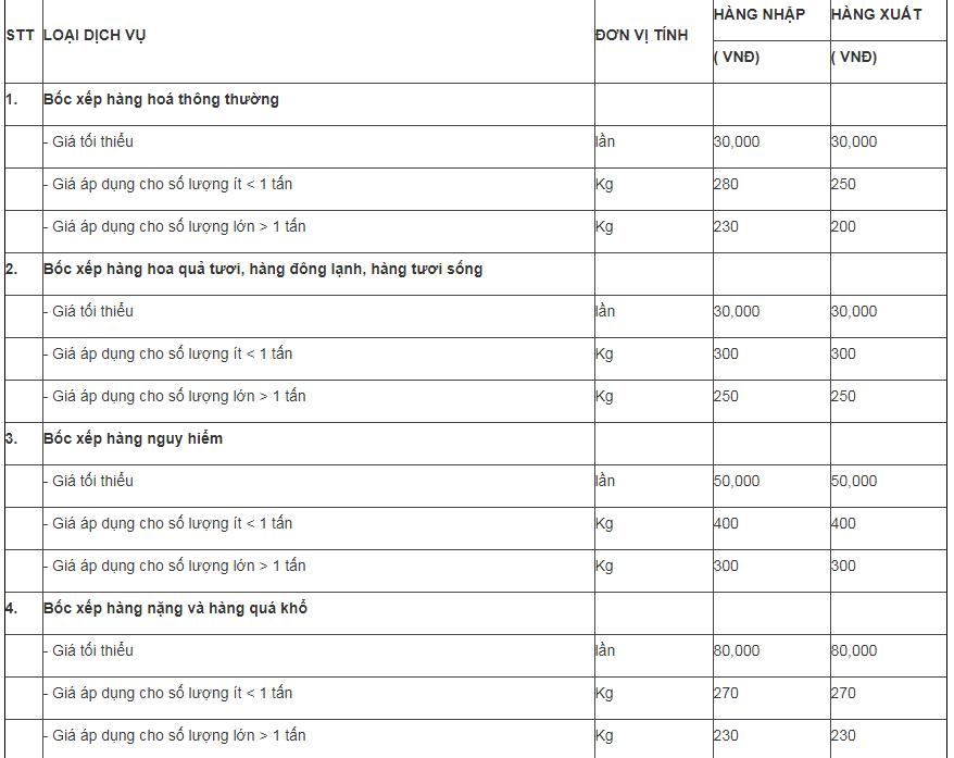 5 lý do lương nhân viên bốc xếp sân bay cao hơn so với bốc xếp ở những nơi khác